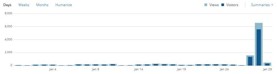 The Hacker News Effect (2/4)