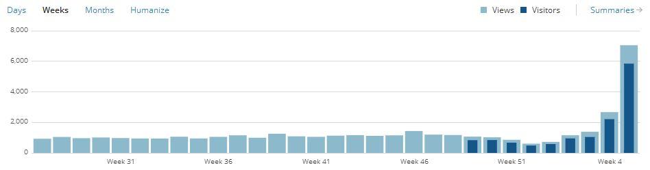 The Hacker News Effect (3/4)